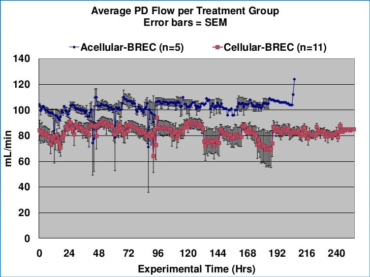 Average PD Flow per Treatment Group                                  Error bars = SEM                       Acellular-BREC...