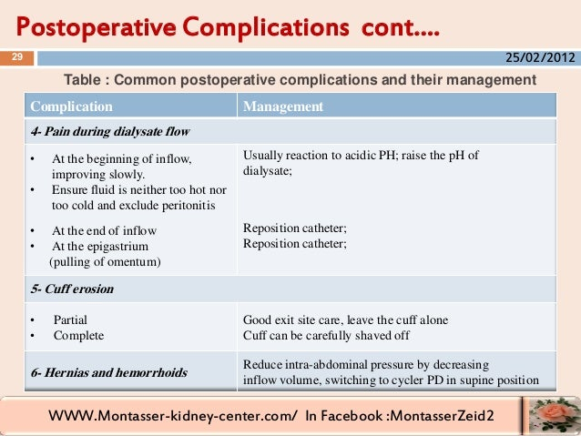 WWW.Montasser-kidney-center.com/ In Facebook :MontasserZeid2 Postoperative Complications cont…. 29 Table : Common postoper...