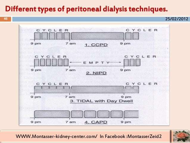 WWW.Montasser-kidney-center.com/ In Facebook :MontasserZeid2 Different types of peritoneal dialysis techniques. 46 25/02/2...