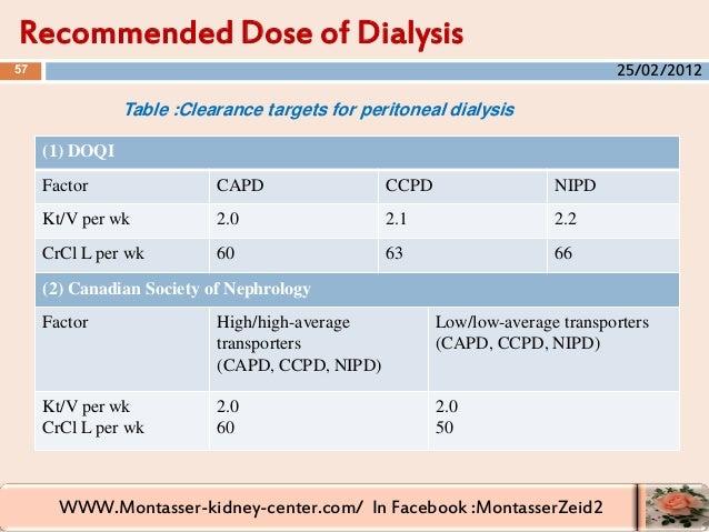 WWW.Montasser-kidney-center.com/ In Facebook :MontasserZeid2 (1) DOQI NIPDCCPDCAPDFactor 2.22.12.0Kt/V per wk 666360CrCl L...