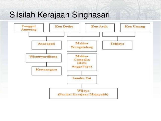 Perkembangan kerajaan hindu budha 1