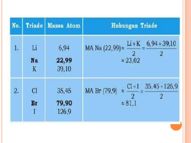 Perkembangan sistem periodik unsur urtaz Choice Image