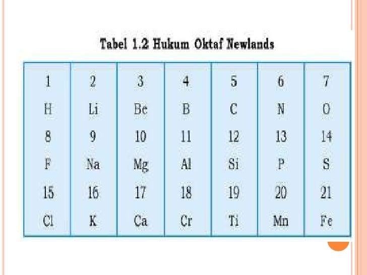 Perkembangan sistem periodik unsur tabel periodik modern urtaz Gallery