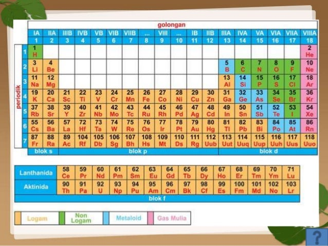 Perkembangan tabel periodik unsur pertanyaan 36 urtaz Gallery