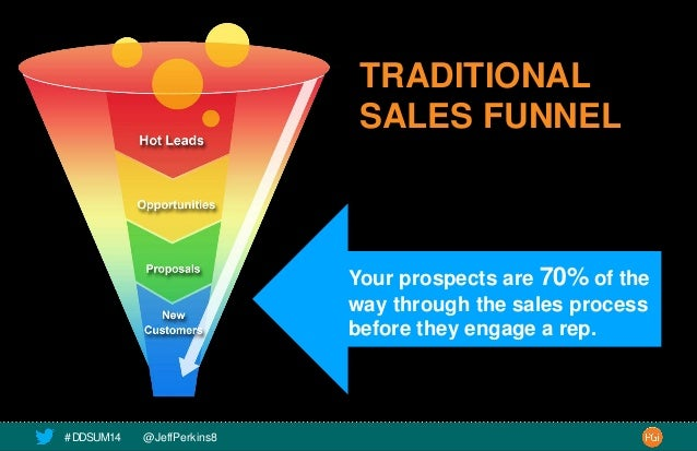 TRADITIONAL  SALES FUNNEL  Your prospects are 70% of the  way through the sales process  before they engage a rep.  # DDSU...