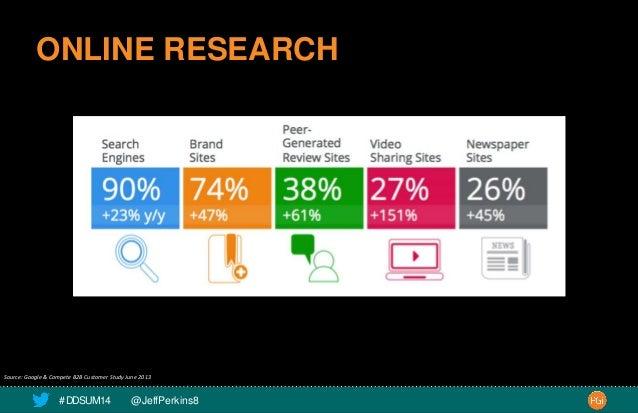 ONLINE RESEARCH  Source: Google & Compete B2B Customer Study June 2013  # DDSUM14 @JeffPerkins8 13