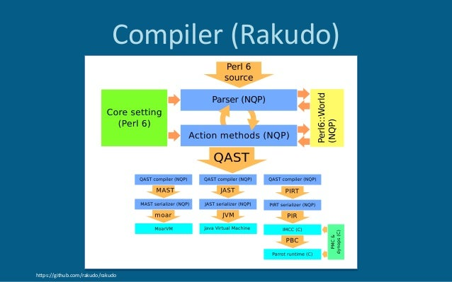 Compiler(Rakudo) hZps://github.com/rakudo/rakudo