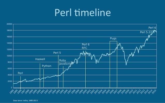 Perl6meline DowJonesindex,1985-2015