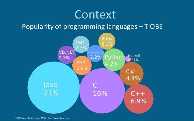 Context TIOBEIndexforFebruary2016,hZp://www.6obe.com/ Popularityofprogramminglanguages–TIOBE