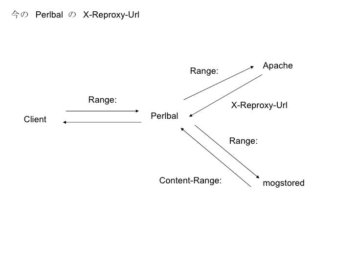 Perlbal Apache mogstored Client Range:  Range: Range: Content-Range:  今の  Perlbal  の  X-Reproxy-Url X-Reproxy-Url
