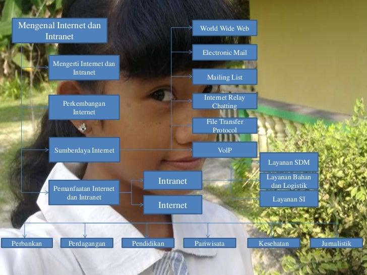 Mengenal Internet dan                                  World Wide Web      Intranet                                       ...