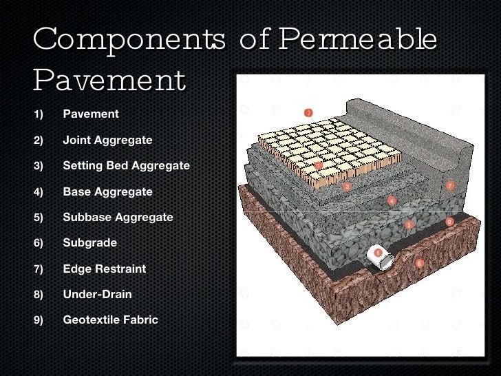 Subsoil Drainage Fabric : Permeable paving