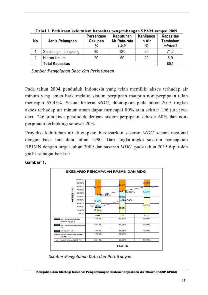 Tabel 1. Perkiraan kebutuhan kapasitas pengembangan SPAM sampai 2009                              Persentase    Kebutuhan ...