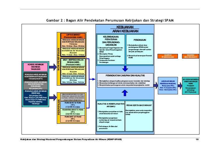 Gambar 2 : Bagan Alir Pendekatan Perumusan Kebijakan dan Strategi SPAM                                                    ...