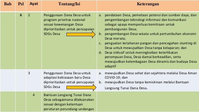 Bab Psl Ayat Tentang/Isi Keterangan 6 2 Penggunaan Dana Desa untuk program prioritas nasional sesuai kewenangan Desa dipri...
