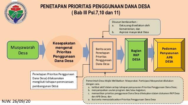 PENETAPAN PRIORITAS PENGGUNAAN DANA DESA ( Bab III Psl.7,10 dan 11) NJW. 26/09/20 Kesepakatan mengenai Prioritas Penggunaa...