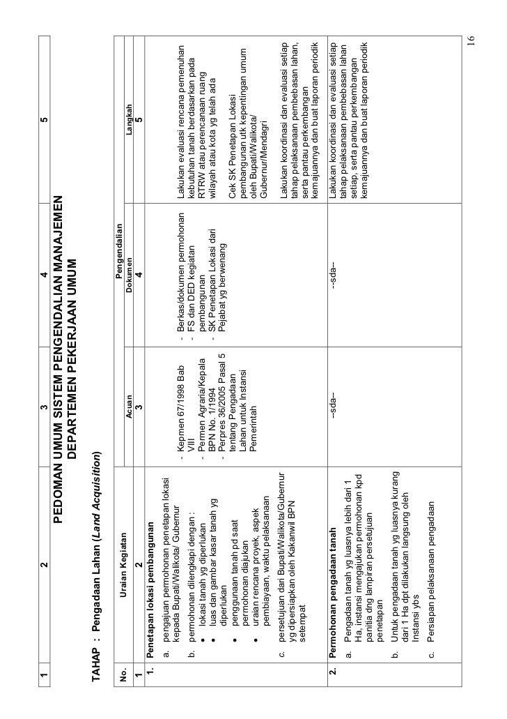 Peraturan Menteri PU No. 603 Tabun 2005 tentang Pedoman Umum Sistem P…