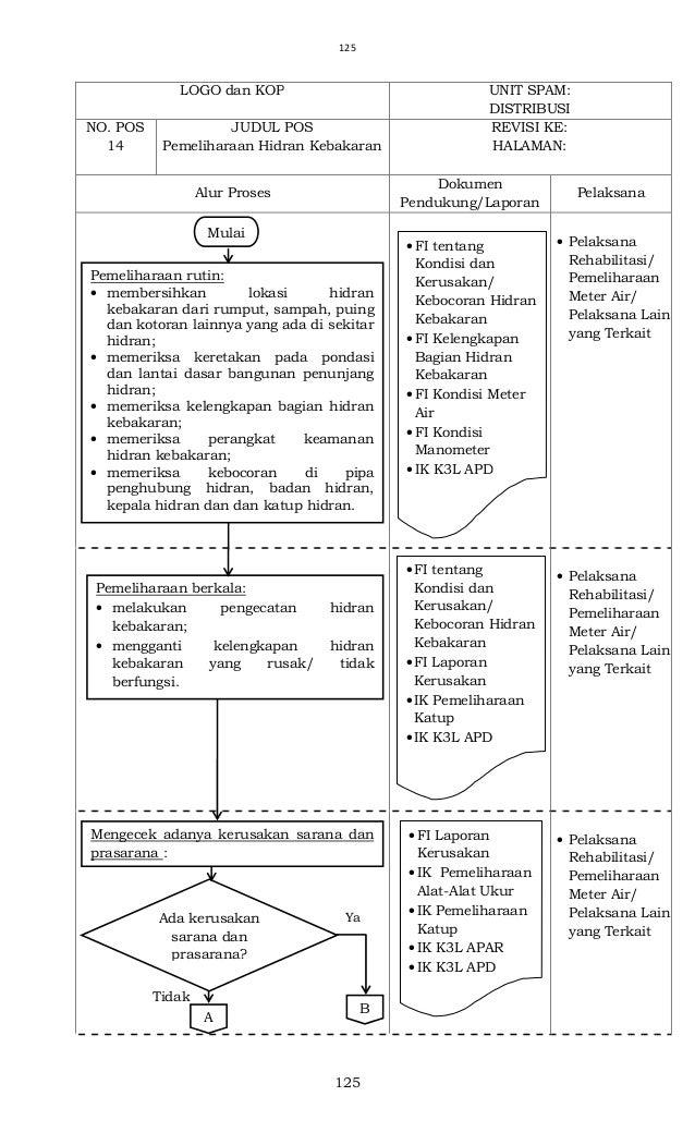 Permen PUPR 26 2014 tentang Prosedur Operasional Standar Pengelolaan Sistem Air Minum, Lampiran 3