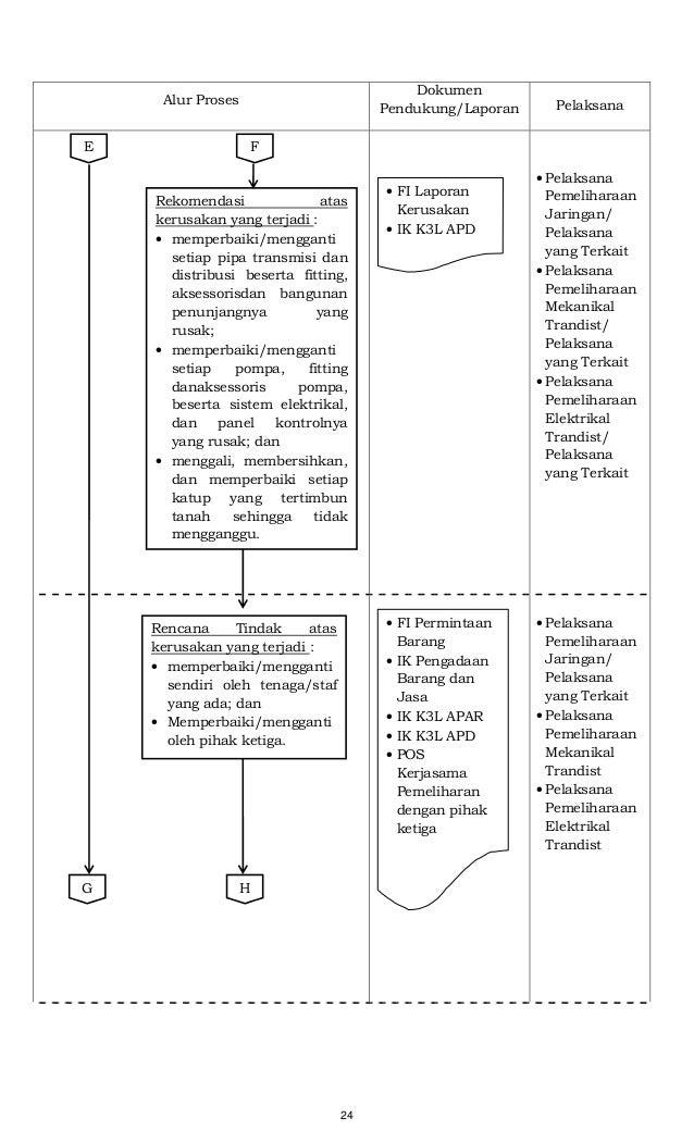 24 Alur Proses Dokumen Pendukung/Laporan Pelaksana • Pelaksana Pemeliharaan Jaringan/ Pelaksana yang Terkait • Pelaksana P...