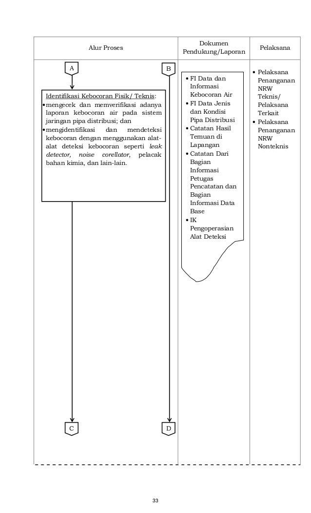 33 Alur Proses Dokumen Pendukung/Laporan Pelaksana • Pelaksana Penanganan NRW Teknis/ Pelaksana Terkait • Pelaksana Penang...