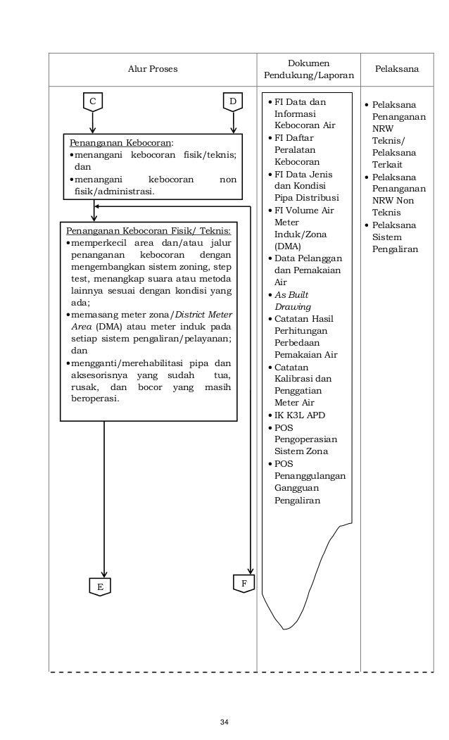 34 Alur Proses Dokumen Pendukung/Laporan Pelaksana • Pelaksana Penanganan NRW Teknis/ Pelaksana Terkait • Pelaksana Penang...