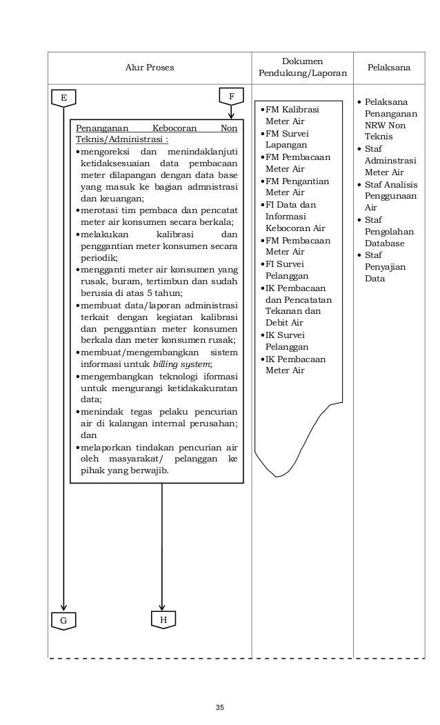35 Alur Proses Dokumen Pendukung/Laporan Pelaksana • Pelaksana Penanganan NRW Non Teknis • Staf Adminstrasi Meter Air • St...