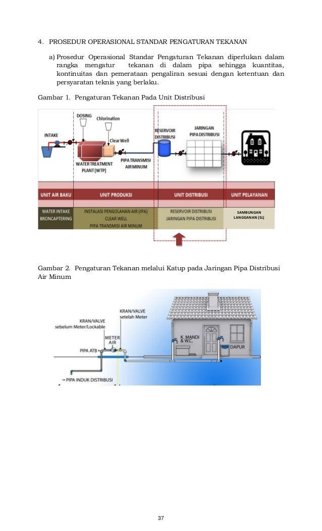 37 4. PROSEDUR OPERASIONAL STANDAR PENGATURAN TEKANAN a) Prosedur Operasional Standar Pengaturan Tekanan diperlukan dalam ...