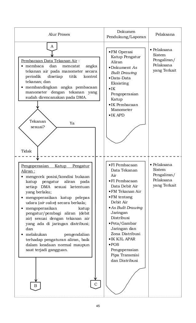 45 Alur Proses Dokumen Pendukung/Laporan Pelaksana • Pelaksana Sistem Pengaliran/ Pelaksana yang Terkait • Pelaksana Siste...