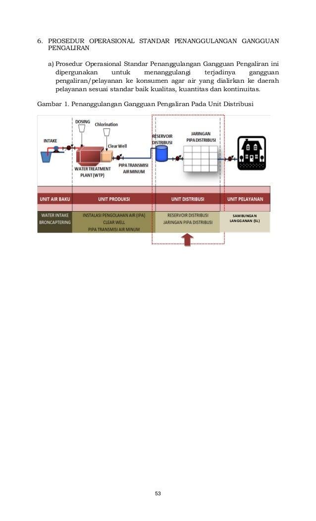 53 6. PROSEDUR OPERASIONAL STANDAR PENANGGULANGAN GANGGUAN PENGALIRAN a) Prosedur Operasional Standar Penanggulangan Gangg...