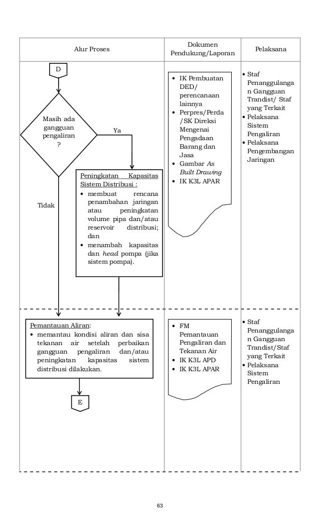 63 Alur Proses Dokumen Pendukung/Laporan Pelaksana • Staf Penanggulanga n Gangguan Trandist/ Staf yang Terkait • Pelaksana...