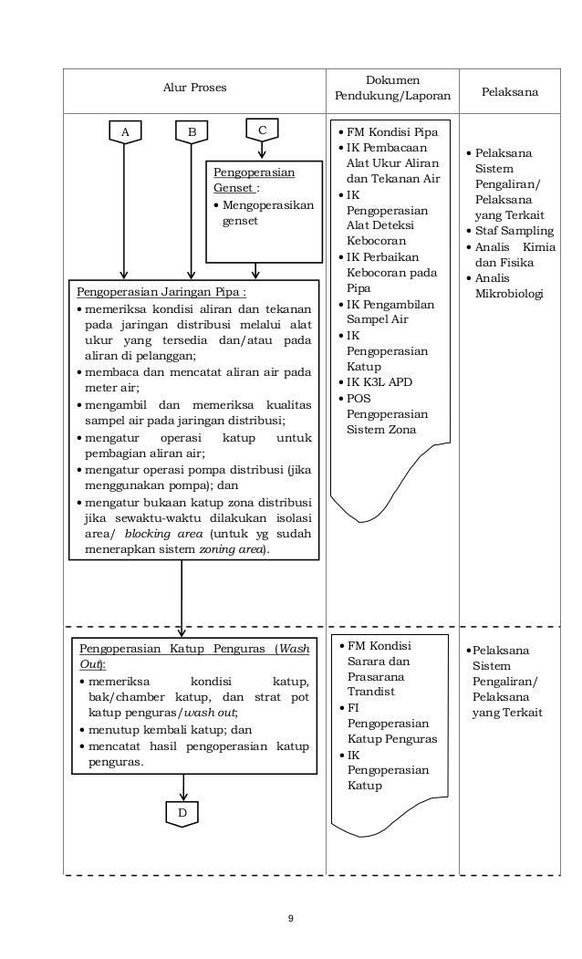9 Alur Proses Dokumen Pendukung/Laporan Pelaksana • Pelaksana Sistem Pengaliran/ Pelaksana yang Terkait • Staf Sampling • ...