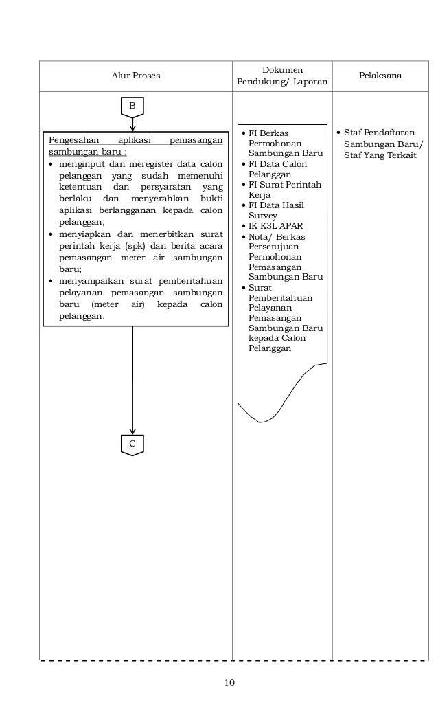 10 Alur Proses Dokumen Pendukung/ Laporan Pelaksana • Staf Pendaftaran Sambungan Baru/ Staf Yang Terkait Pengesahan aplika...