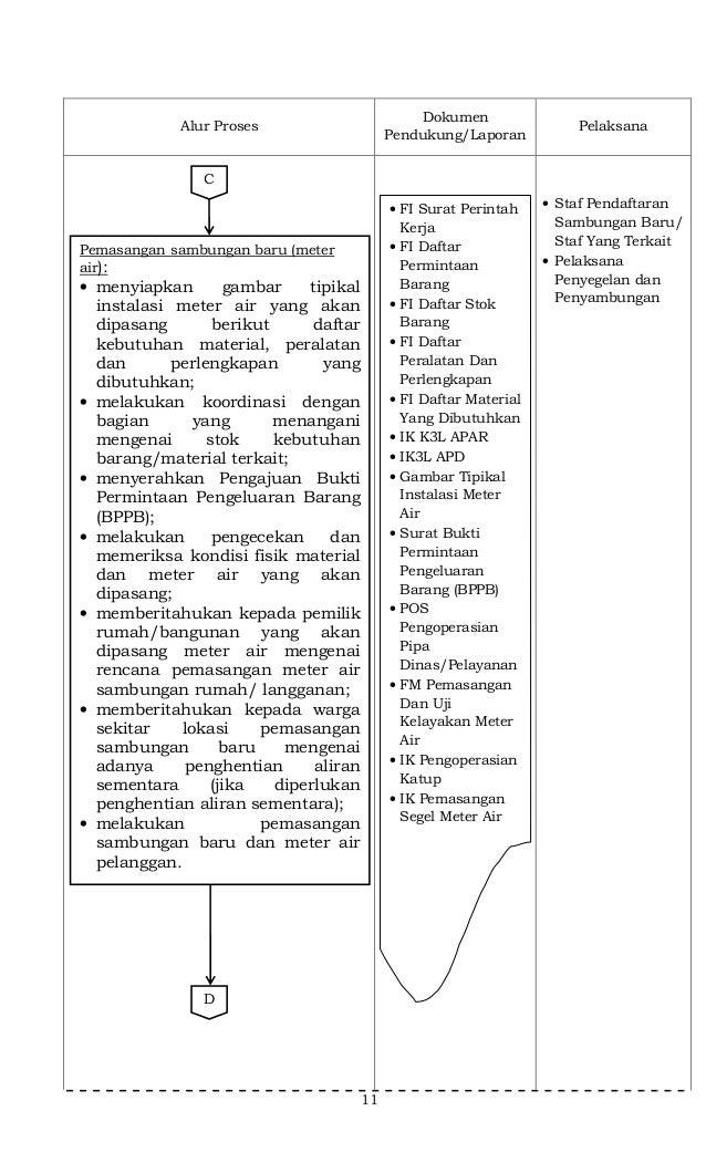 11 Alur Proses Dokumen Pendukung/Laporan Pelaksana • Staf Pendaftaran Sambungan Baru/ Staf Yang Terkait • Pelaksana Penyeg...