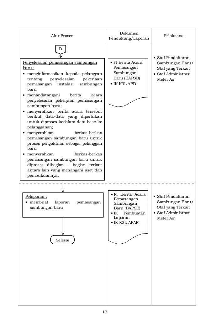 12 Alur Proses Dokumen Pendukung/Laporan Pelaksana • Staf Pendaftaran Sambungan Baru/ Staf yang Terkait • Staf Administras...