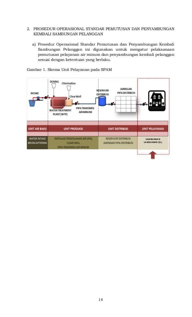 14 2. PROSEDUR OPERASIONAL STANDAR PEMUTUSAN DAN PENYAMBUNGAN KEMBALI SAMBUNGAN PELANGGAN a) Prosedur Operasional Standar ...