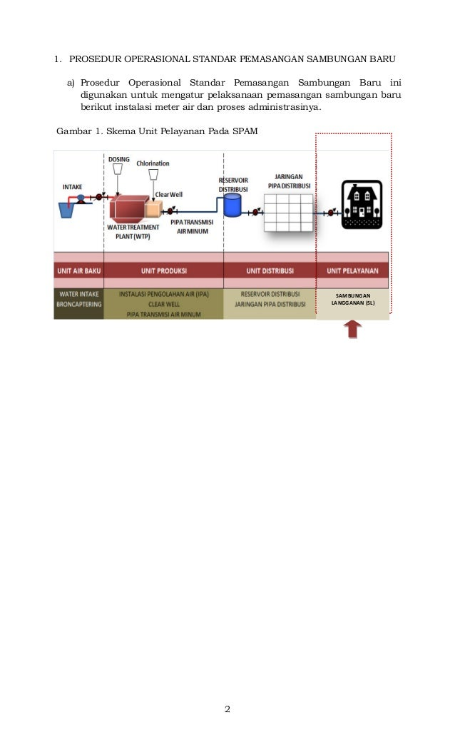 2 1. PROSEDUR OPERASIONAL STANDAR PEMASANGAN SAMBUNGAN BARU a) Prosedur Operasional Standar Pemasangan Sambungan Baru ini ...