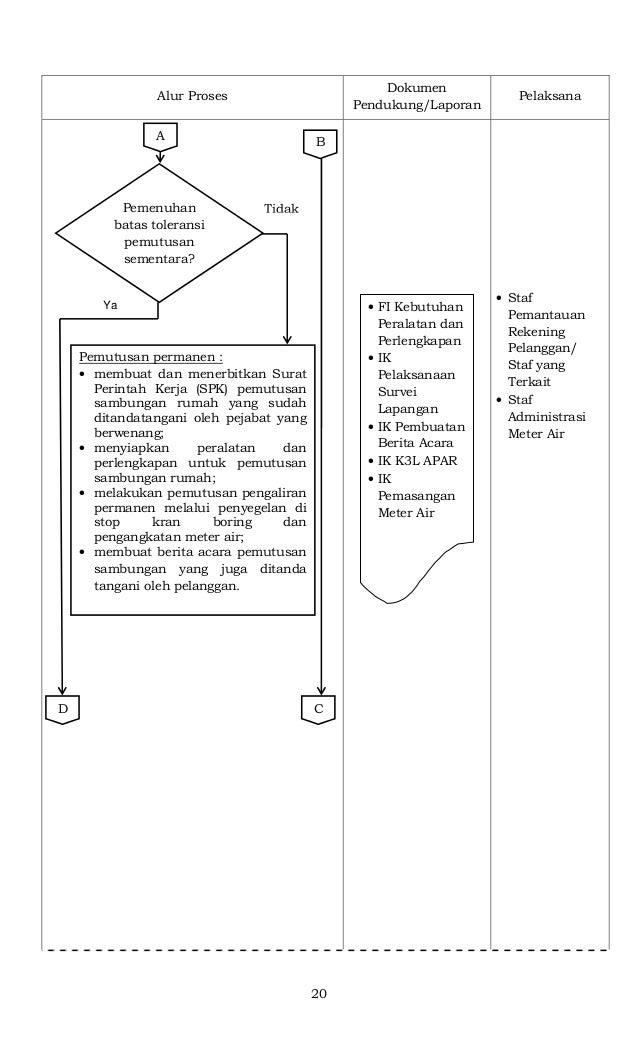 20 Alur Proses Dokumen Pendukung/Laporan Pelaksana • Staf Pemantauan Rekening Pelanggan/ Staf yang Terkait • Staf Administ...
