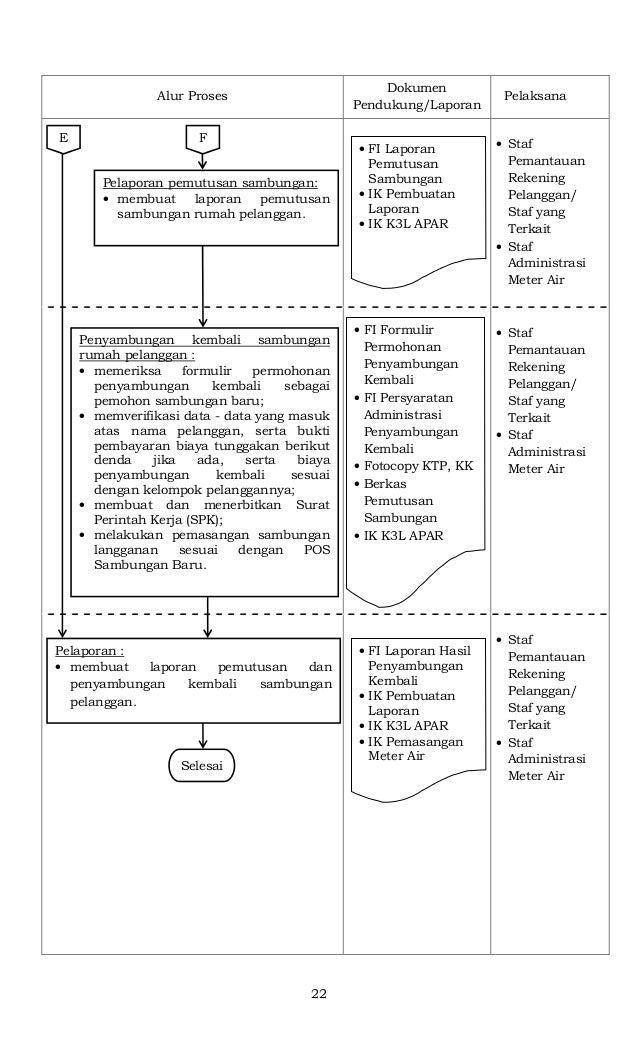 22 Alur Proses Dokumen Pendukung/Laporan Pelaksana • Staf Pemantauan Rekening Pelanggan/ Staf yang Terkait • Staf Administ...