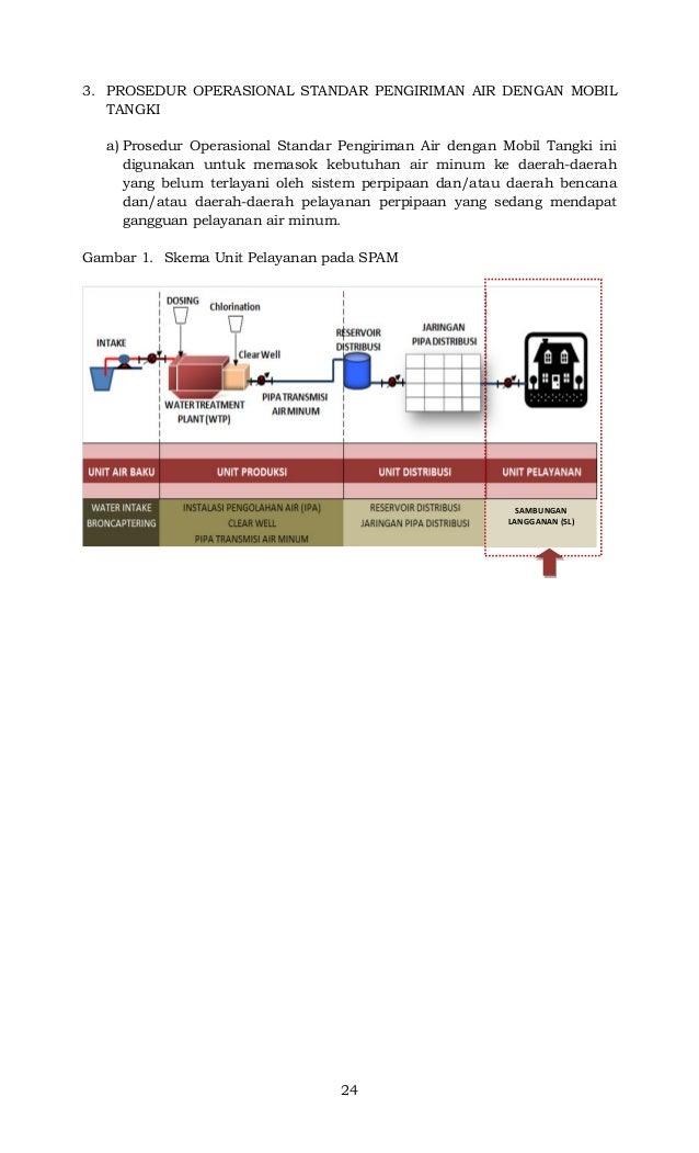 24 3. PROSEDUR OPERASIONAL STANDAR PENGIRIMAN AIR DENGAN MOBIL TANGKI a) Prosedur Operasional Standar Pengiriman Air denga...