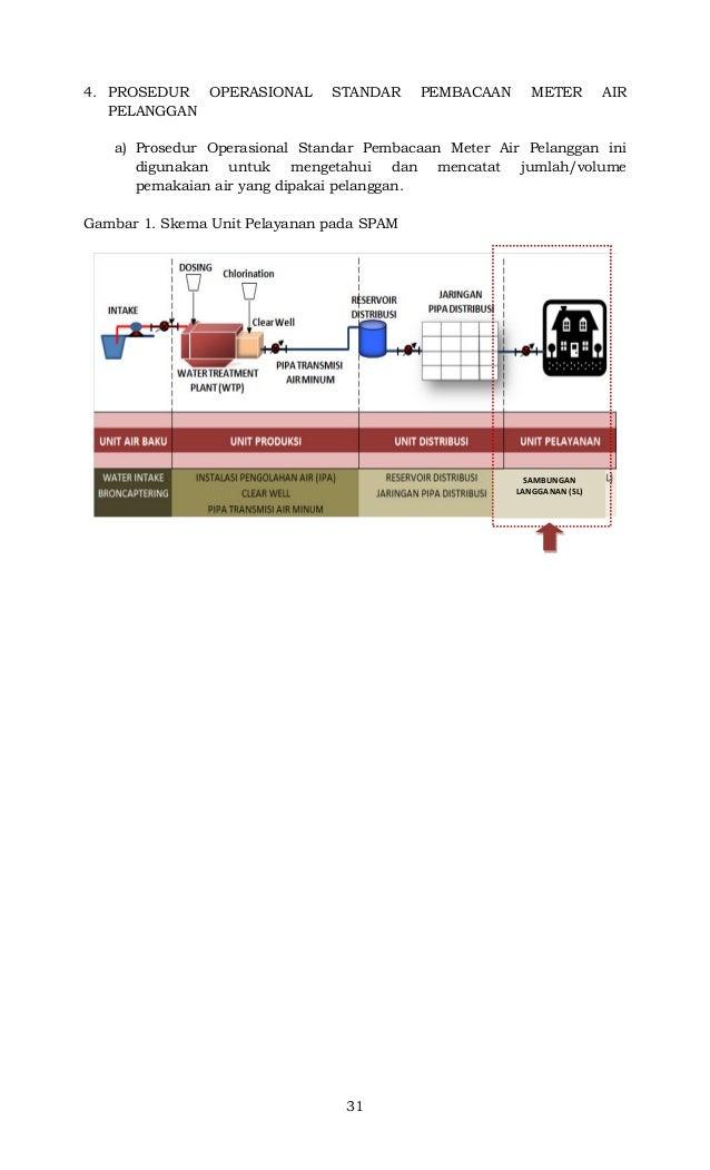 31 4. PROSEDUR OPERASIONAL STANDAR PEMBACAAN METER AIR PELANGGAN a) Prosedur Operasional Standar Pembacaan Meter Air Pelan...