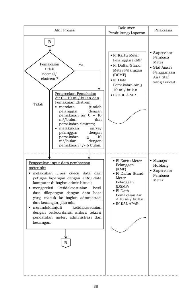 38 Alur Proses Dokumen Pendukung/Laporan Pelaksana • Supervisor Pembaca Meter • Staf Analis Penggunaan Air/ Staf yang Terk...