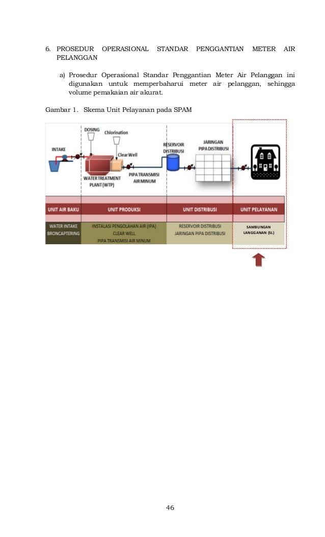 46 6. PROSEDUR OPERASIONAL STANDAR PENGGANTIAN METER AIR PELANGGAN a) Prosedur Operasional Standar Penggantian Meter Air P...