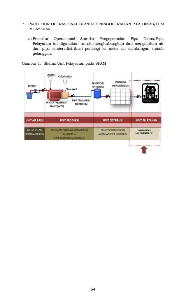 54 7. PROSEDUR OPERASIONAL STANDAR PENGOPERASIAN PIPA DINAS/PIPA PELAYANAN a) Prosedur Operasional Standar Pengoperasian P...