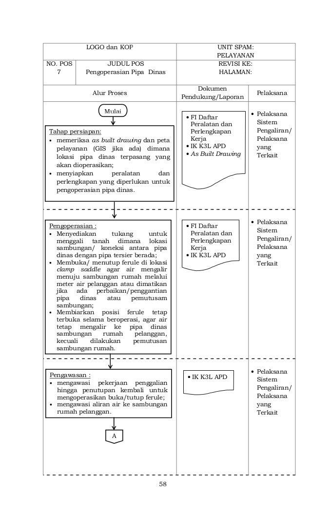 58 LOGO dan KOP UNIT SPAM: PELAYANAN NO. POS 7 JUDUL POS Pengoperasian Pipa Dinas REVISI KE: HALAMAN: Alur Proses Dokumen ...
