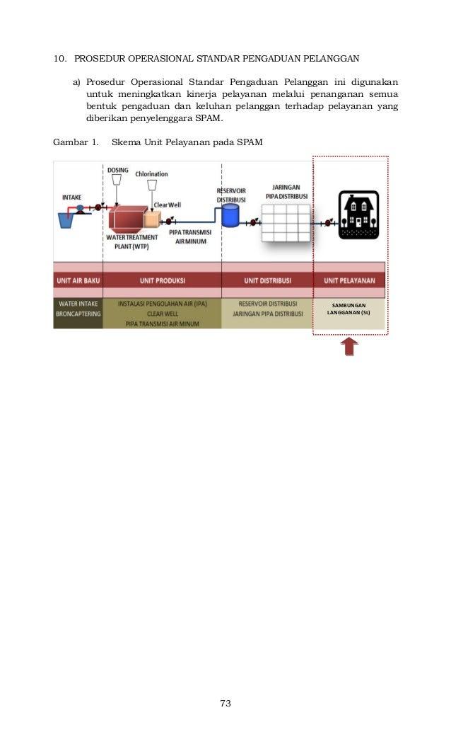 73 10. PROSEDUR OPERASIONAL STANDAR PENGADUAN PELANGGAN a) Prosedur Operasional Standar Pengaduan Pelanggan ini digunakan ...