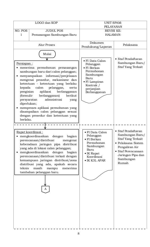 8 LOGO dan KOP UNIT SPAM: PELAYANAN NO. POS 1 JUDUL POS Pemasangan Sambungan Baru REVISI KE: HALAMAN: Alur Proses Dokumen ...