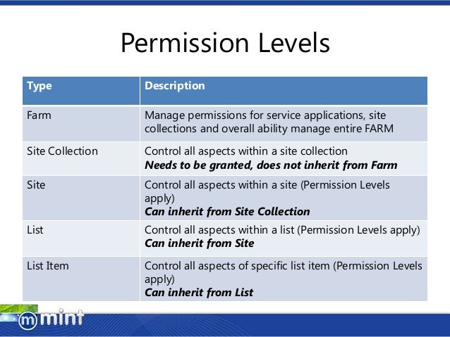 SharePoint Permissions Overview