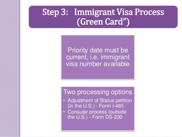 Green card priority date