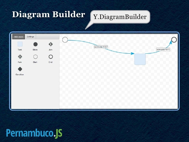 Yui3 and alloyui introduction for pernambucojs 2012 diagram builder ydiagramnode ccuart Image collections