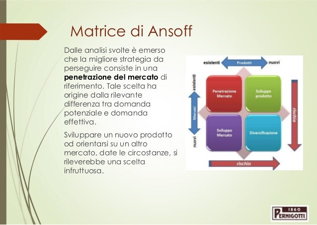 Dating piano di marketing del sito Web
